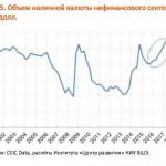 Российский бизнес рекордно скупает валюту
