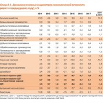 Экономисты предсказали провальный год для российской экономики