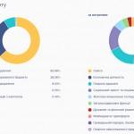 Минфин впервые открыл доступ к местным бюджетам Украины