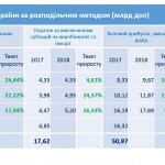 Потрясающе — номаинальный ВВП Украины вырос за год на 13,06 %!