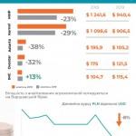 Капитализация украинских агрокомпаний за год сократилась на 22%