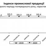 Падение промпроизводства в Украине ускорилось в марте до 7,7%