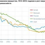 Уровень бедности в России достиг максимума за 6 лет