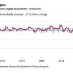 У мировой экономики завелся «двигатель торговли»